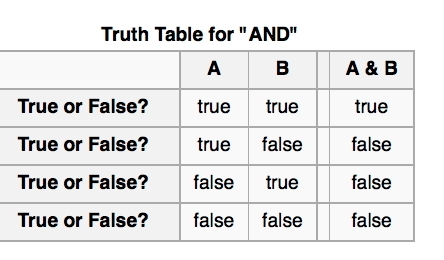 Truth table for and sentences