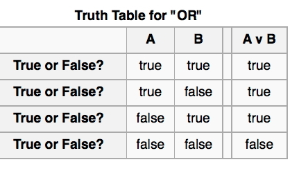 Truth table for or sentences