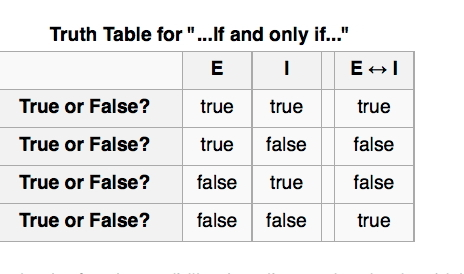 Truth table for if and only if sentences