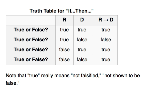 Truth table for if...then... sentences